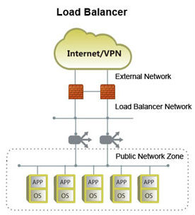 networkDesign-SingleTierdesign-Loadbalance_label2